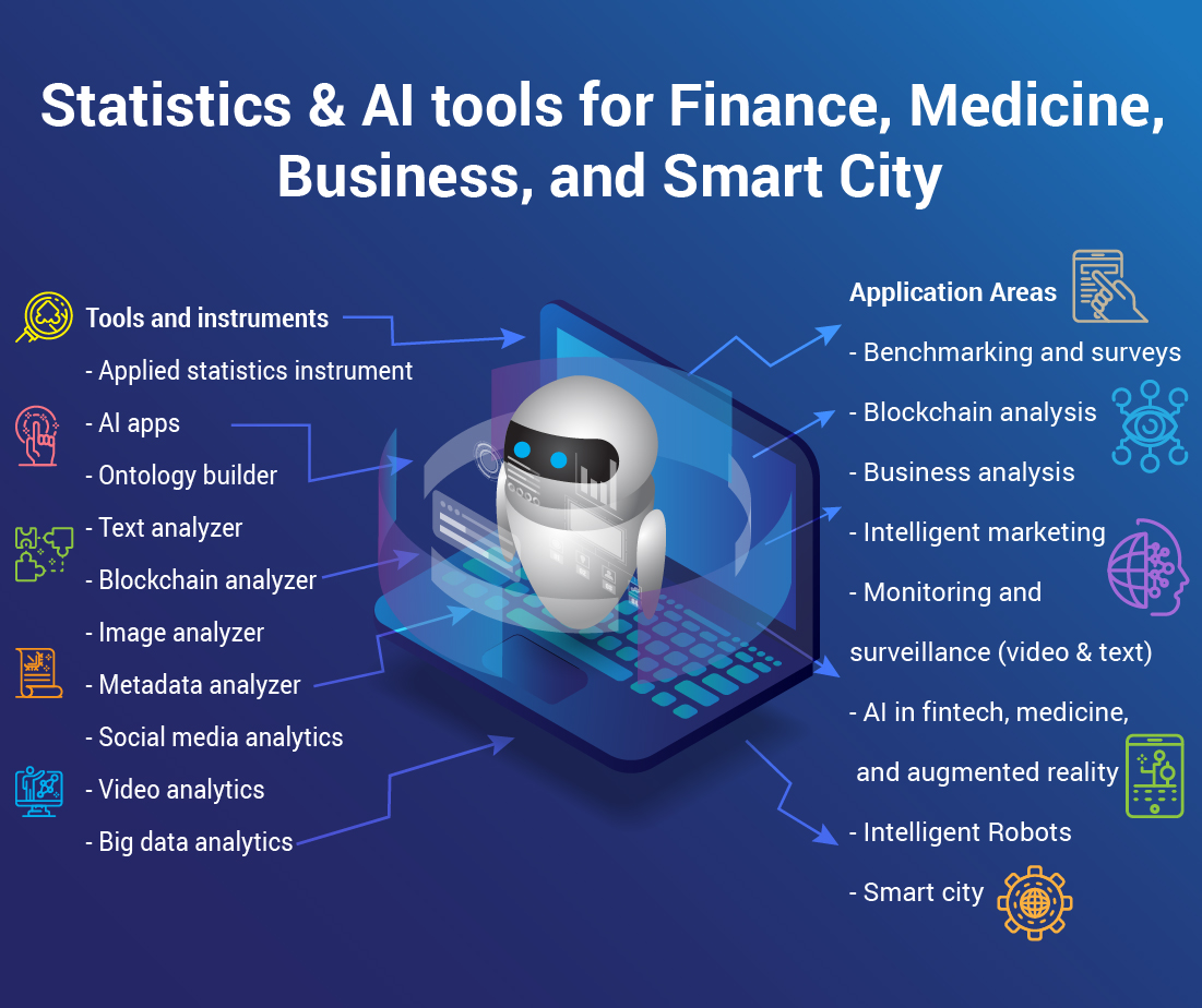 Statistics and AI tools for Finance, Medicine, Business, and Smart City