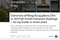 University of Hong Kong places 25th in 2019 QS World University Rankings – its top marks in seven years.